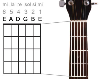 gitaar stemmen video